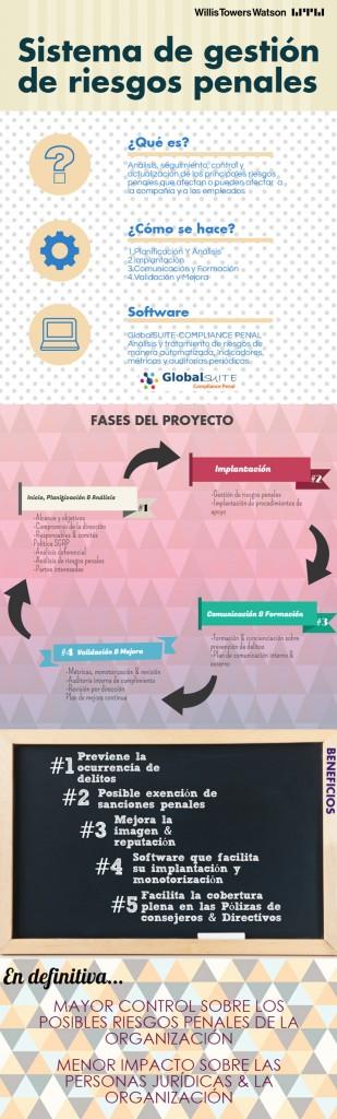 infografía-sistema-de-gestión-de-riesgos-penales