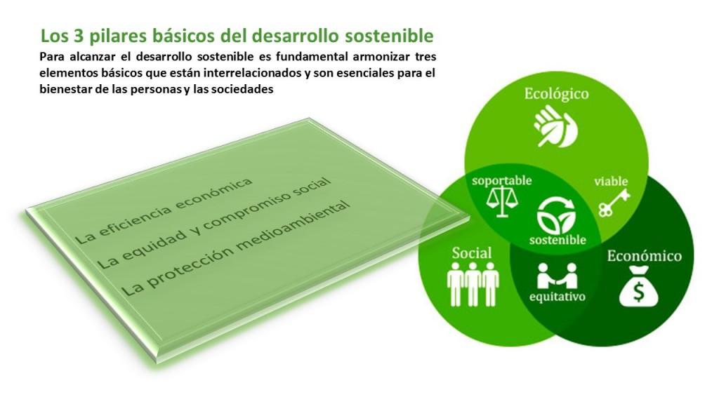 los-3-pilares-basicos-del-desarrollo-sostenible